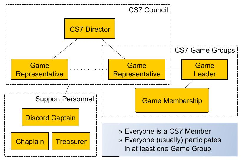 CS7 Org Graph